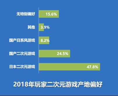 《2019年二次元游戏用户行为分析报告》(全文5000字)1427.png