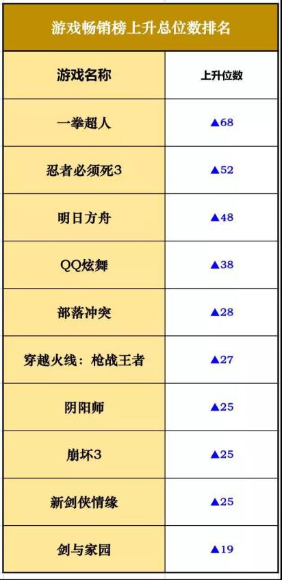 iOS畅销榜走势分析《狐妖小红娘》抢占top7 但是玩家口碑大面积崩塌1095.png