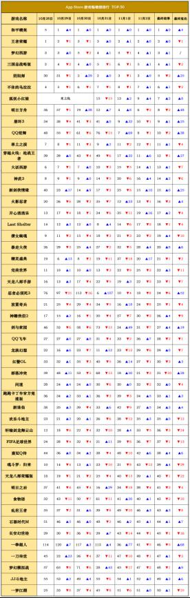 iOS畅销榜走势分析《狐妖小红娘》抢占top7 但是玩家口碑大面积崩塌191.png