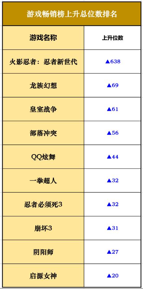 iOS畅销榜走势分析:腾讯《火影忍者-忍者新世代》飙升638位成最大黑马885.png