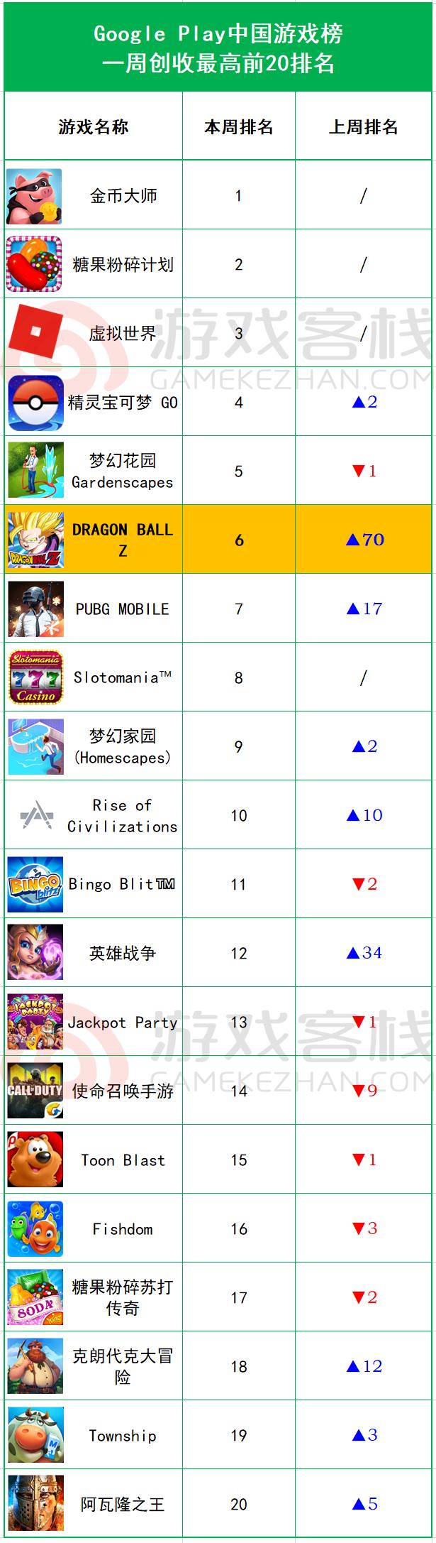 全球畅销榜周报:国服明日方舟一周年iOS周收入近200万美元、美区Supercell荒野乱斗再次耀眼6.png