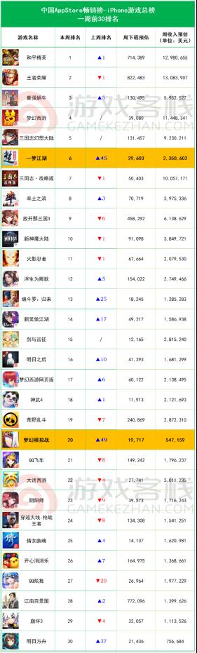 畅销榜周报:《一梦江湖》资料篇上线,iOS预估周收入235万美元311.png