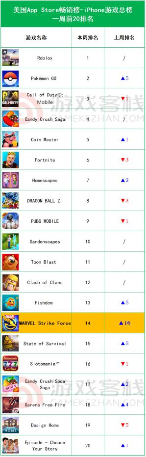 畅销榜周报:《一梦江湖》资料篇上线,iOS预估周收入235万美元1019.png