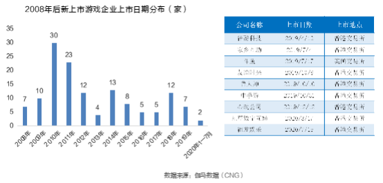 伽马数据发布游戏上市准上市及潜力企业竞争力报告:传媒板块游戏一枝独秀+五大风险需警惕937.png