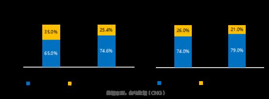 伽马数据发布游戏上市准上市及潜力企业竞争力报告:传媒板块游戏一枝独秀+五大风险需警惕1211.png