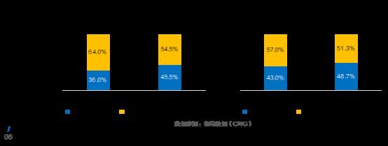 伽马数据发布游戏上市准上市及潜力企业竞争力报告:传媒板块游戏一枝独秀+五大风险需警惕1507.png