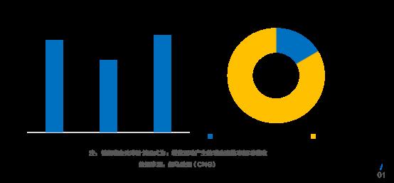 伽马数据发布游戏上市准上市及潜力企业竞争力报告:传媒板块游戏一枝独秀+五大风险需警惕2910.png