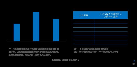 伽马数据发布游戏上市准上市及潜力企业竞争力报告:传媒板块游戏一枝独秀+五大风险需警惕3303.png