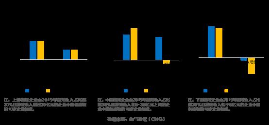 伽马数据发布游戏上市准上市及潜力企业竞争力报告:传媒板块游戏一枝独秀+五大风险需警惕3584.png
